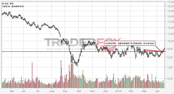 Chartanalyse E.ON AG: Aktie steigt über kurzfristigen flachen Abwärtstrend.