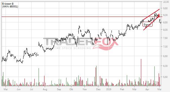 Chartanalyse Ericsson B: Aktie fällt unter steigenden Keil!