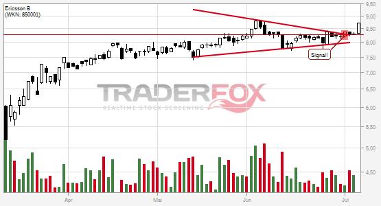 Chartanalyse Ericsson B: Aktie steigt über Keil.