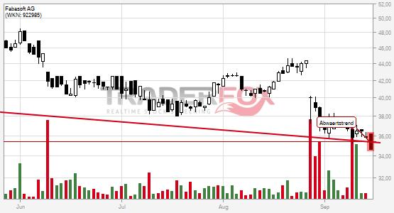 Chartanalyse Fabasoft AG: Aktie fällt unter Abwärtstrend!