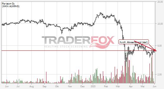 Chartanalyse Ferratum Oy: Aktie steigt über kurzfristigen steilen Abwärtstrend.