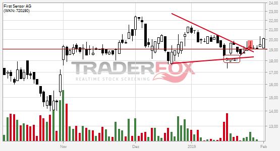 Chartanalyse First Sensor AG: Aktie steigt über Keil.
