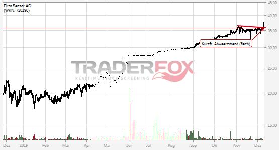 Chartanalyse First Sensor AG: Aktie steigt über kurzfristigen flachen Abwärtstrend.