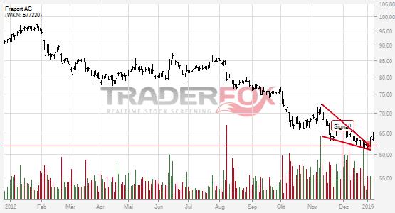 Chartanalyse Fraport AG: Aktie steigt über fallenden Keil.