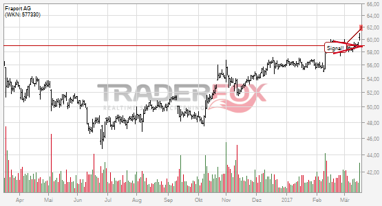 Chartanalyse Fraport AG: Aktie steigt über Keil.