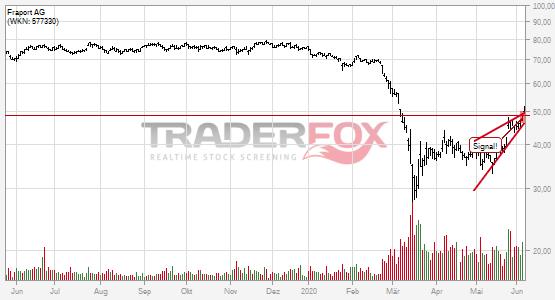 Chartanalyse Fraport AG: Aktie steigt über steigenden Keil.