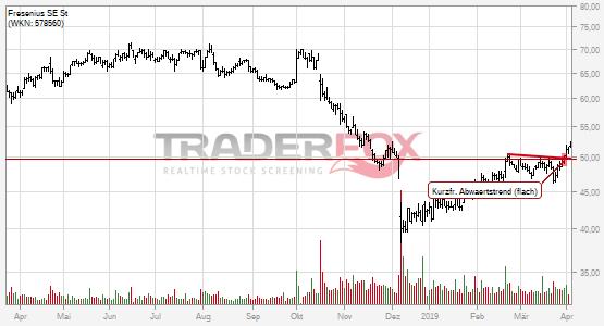 Chartanalyse Fresenius SE St: Aktie steigt über kurzfristigen flachen Abwärtstrend.