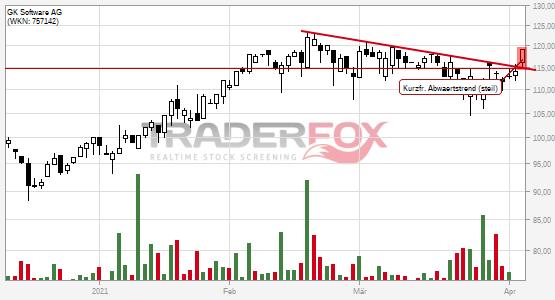Chartanalyse GK Software AG: Aktie steigt über kurzfristigen steilen Abwärtstrend.