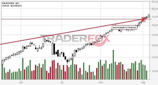 Chartanalyse Grammer AG: Aktie steigt über Aufwärtstrend.