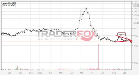Chartanalyse Hapag-Lloyd AG: Aktie fällt unter Keil!