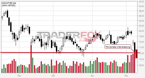 Chartanalyse HOCHTIEF AG: Aktie fällt unter horizontale Unterstützung!