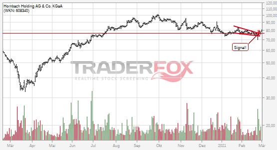 Chartanalyse Hornbach Holding AG & Co. KGaA: Aktie steigt über fallenden Keil.