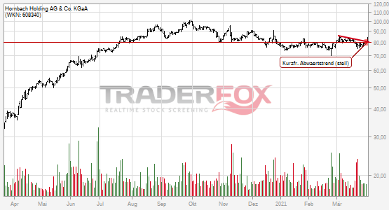Chartanalyse Hornbach Holding AG & Co. KGaA: Aktie steigt über kurzfristigen steilen Abwärtstrend.