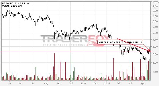 Chartanalyse HSBC Holdings PLC: Aktie steigt über kurzfristigen steilen Abwärtstrend.
