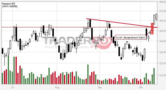 Chartanalyse Hypoport AG: Aktie steigt über kurzfristigen flachen Abwärtstrend.