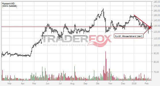 Chartanalyse Hypoport AG: Aktie steigt über kurzfristigen steilen Abwärtstrend.