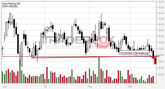 Chartanalyse Indus Holding AG: Aktie fällt unter horizontale Unterstützung!