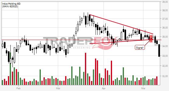Chartanalyse Indus Holding AG: Aktie fällt unter Keil!