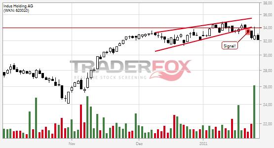 Chartanalyse Indus Holding AG: Aktie fällt unter steigenden Keil!