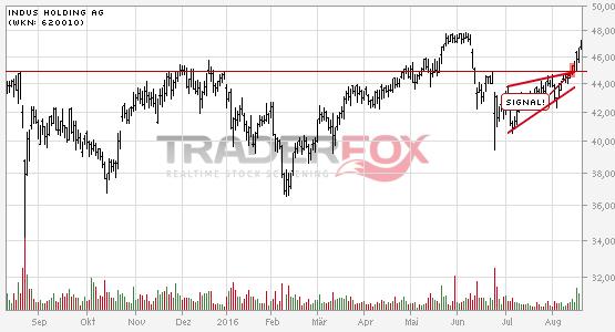 Chartanalyse Indus Holding AG: Aktie steigt über steigenden Keil.