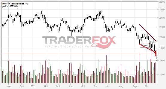 Chartanalyse Infineon Technologies AG: Aktie fällt unter fallenden Keil!