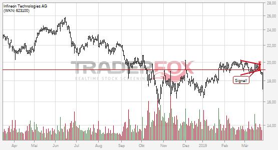 Chartanalyse Infineon Technologies AG: Aktie fällt unter Keil!
