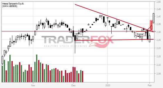 Chartanalyse Intesa Sanpaolo S.p.A.: Aktie steigt über Keil.