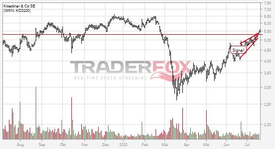 Chartanalyse Klöckner & Co SE: Aktie steigt über steigenden Keil.