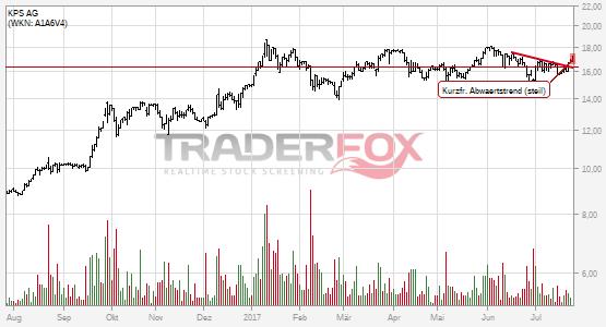 Chartanalyse KPS AG: Aktie steigt über kurzfristigen steilen Abwärtstrend.