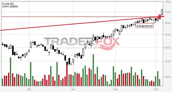 Chartanalyse Krones AG: Aktie steigt über Aufwärtstrend.