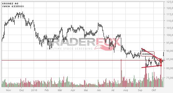 Chartanalyse Krones AG: Aktie steigt über Keil.