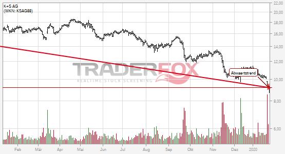 Chartanalyse K+S AG: Aktie fällt unter Abwärtstrend!