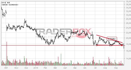 Chartanalyse K+S AG: Aktie fällt unter fallenden Keil!