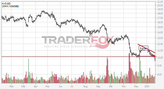Chartanalyse K+S AG: Aktie fällt unter Keil!