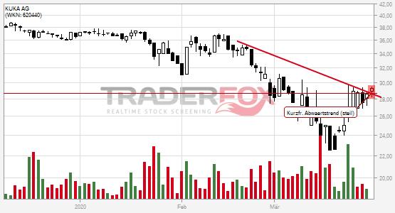 Chartanalyse KUKA AG: Aktie steigt über kurzfristigen steilen Abwärtstrend.