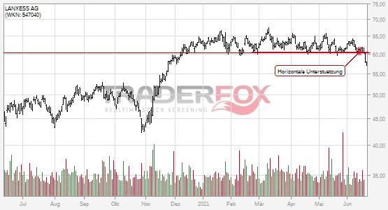 Chartanalyse LANXESS AG: Aktie fällt unter horizontale Unterstützung!