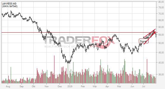 Chartanalyse LANXESS AG: Aktie fällt unter steigenden Keil!