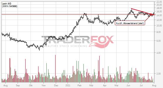 Chartanalyse Leoni AG: Aktie steigt über kurzfristigen steilen Abwärtstrend.