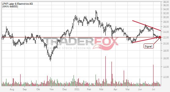Chartanalyse LPKF Laser & Electronics AG: Aktie fällt unter Keil!