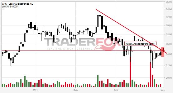 Chartanalyse LPKF Laser & Electronics AG: Aktie steigt über kurzfristigen steilen Abwärtstrend.