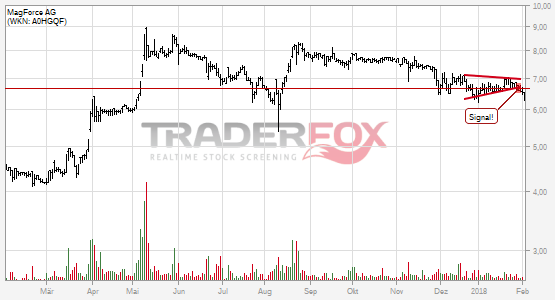 Chartanalyse MagForce AG: Aktie fällt unter Keil!
