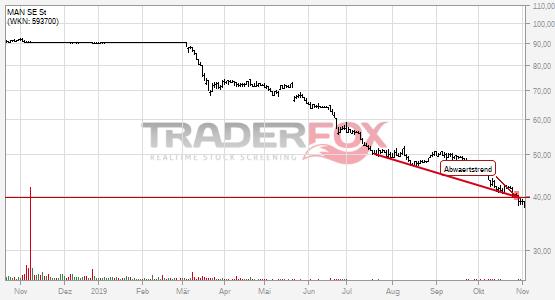 Chartanalyse MAN SE St: Aktie fällt unter Abwärtstrend!
