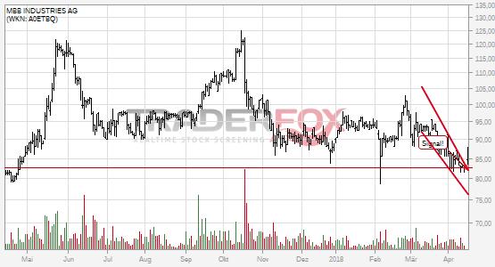 Chartanalyse MBB INDUSTRIES AG: Aktie steigt über fallenden Keil.