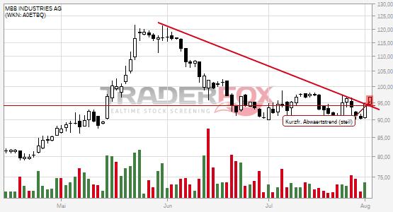 Chartanalyse MBB INDUSTRIES AG: Aktie steigt über kurzfristigen steilen Abwärtstrend.