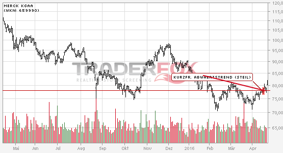 Chartanalyse Merck KGaA: Aktie steigt über kurzfristigen steilen Abwärtstrend.