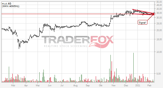 Chartanalyse m.u.t. AG: Aktie steigt über fallenden Keil.