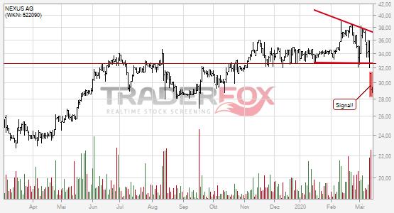 Chartanalyse NEXUS AG: Aktie fällt unter fallenden Keil!