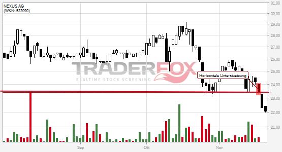 Chartanalyse NEXUS AG: Aktie fällt unter horizontale Unterstützung!