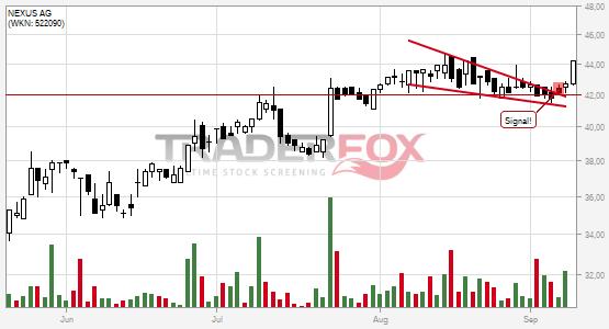 Chartanalyse NEXUS AG: Aktie steigt über fallenden Keil.