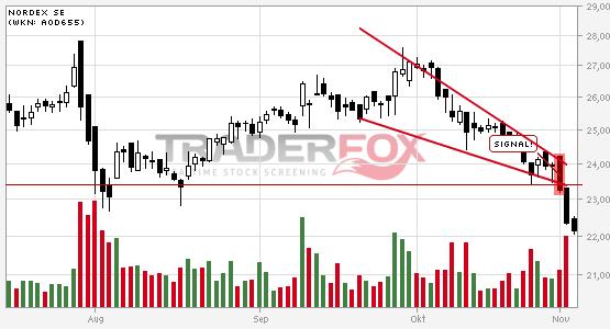 Chartanalyse Nordex SE: Aktie fällt unter fallenden Keil!